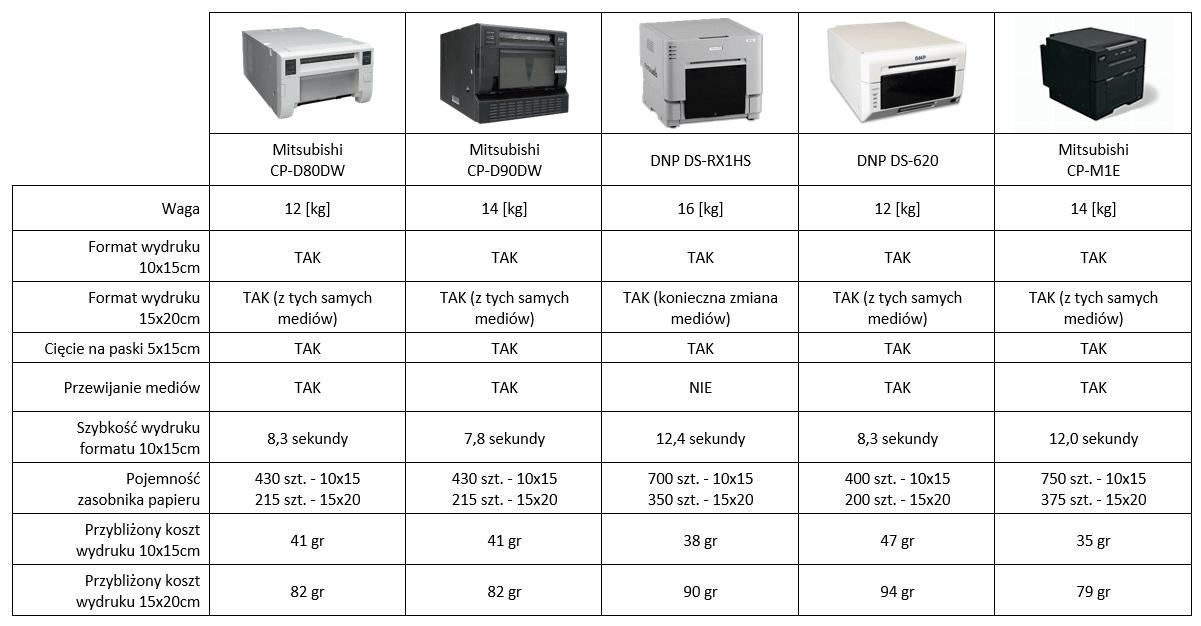 porównanie najpopularniejszych drukarek termosublimacyjnych