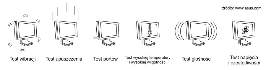 testy przeprowadzane na komputerach przemysłowych ASUS