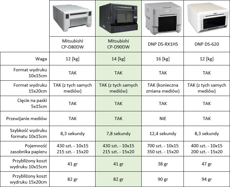 porównanie drukarek termosublimacyjnych