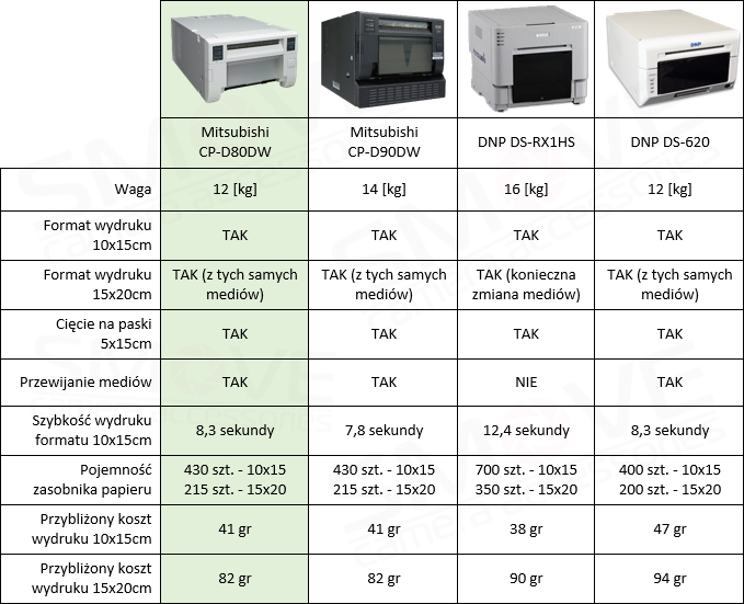 comparison of dye sublimation printers